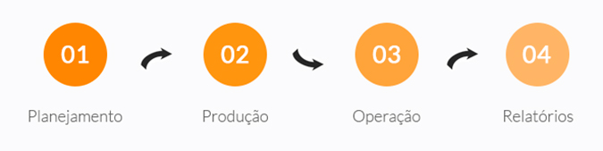 Etapas do E-mail Marketing